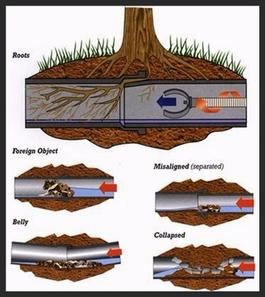 ways a drain can be blocked