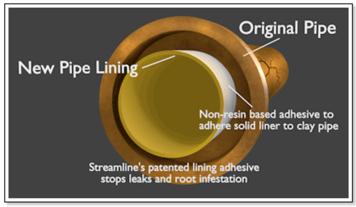 pipe relining diagram